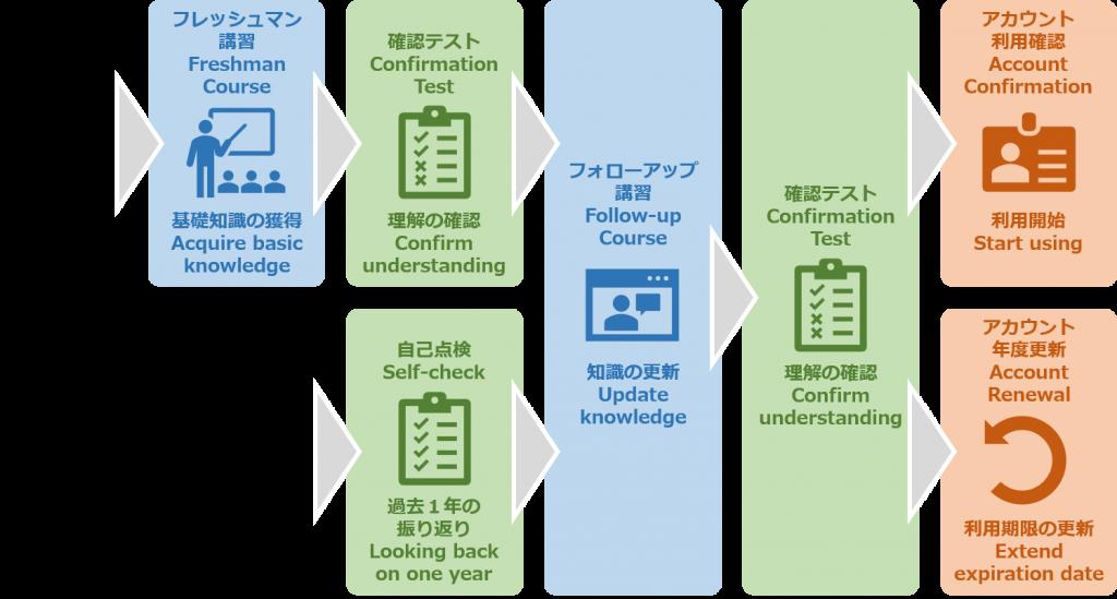 情報セキュリティ・コンプライアンス教育の構成